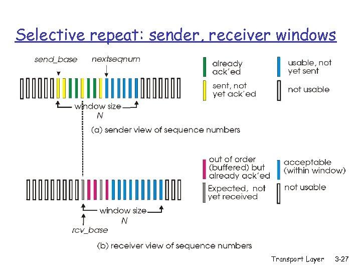 Selective repeat: sender, receiver windows Transport Layer 3 -27