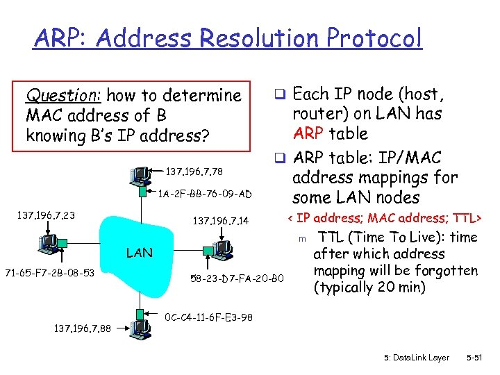 ARP: Address Resolution Protocol Question: how to determine MAC address of B knowing B's