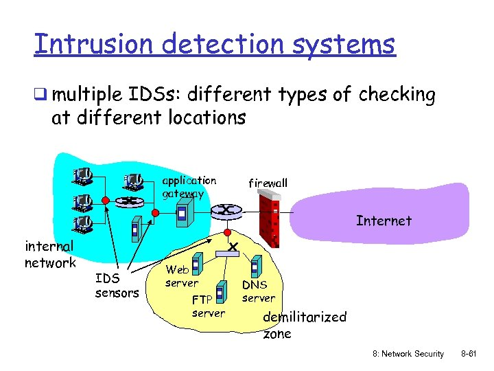 Intrusion detection systems q multiple IDSs: different types of checking at different locations application