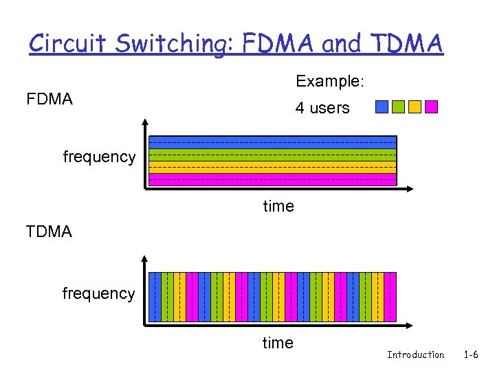 Circuit Switching: FDMA and TDMA Example: FDMA 4 users frequency time TDMA frequency time