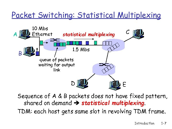 Packet Switching: Statistical Multiplexing 10 Mbs Ethernet A B statistical multiplexing C 1. 5