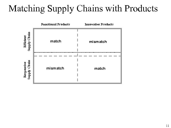 Matching Supply Chains with Products Responsive Supply Chain Efficient Supply Chain Functional Products match