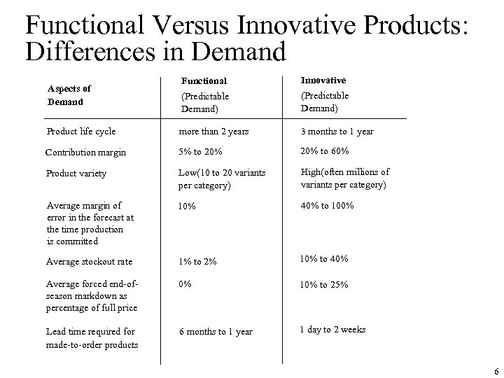 Functional Versus Innovative Products: Differences in Demand Functional Innovative (Predictable Demand) Product life cycle