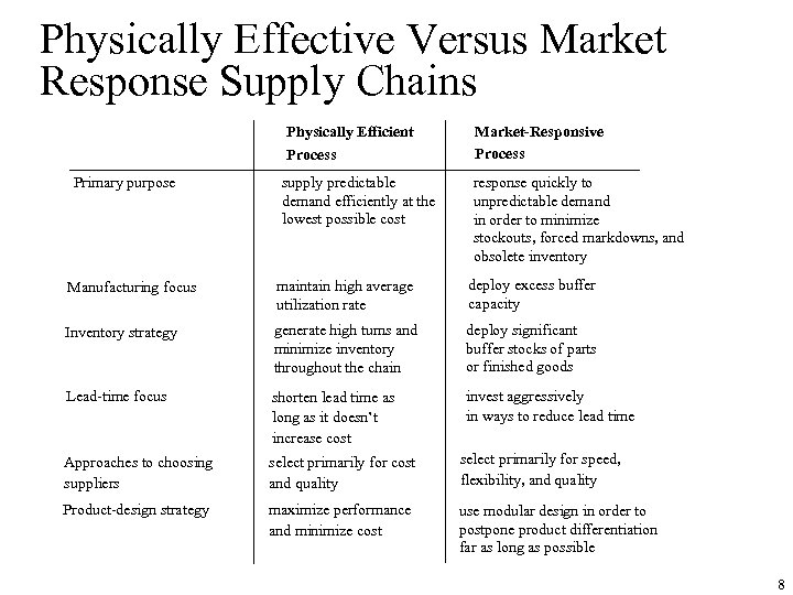 Physically Effective Versus Market Response Supply Chains Physically Efficient Process Primary purpose supply predictable