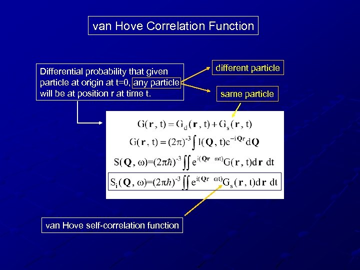 van Hove Correlation Function Differential probability that given particle at origin at t=0, any