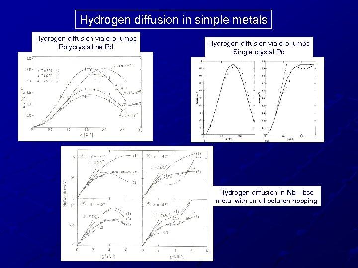 Hydrogen diffusion in simple metals Hydrogen diffusion via o-o jumps Polycrystalline Pd Hydrogen diffusion