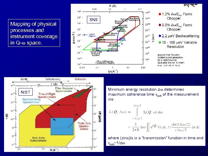 Mapping of physical processes and instrument coverage in Q-w space. NIST SNS Minimum energy