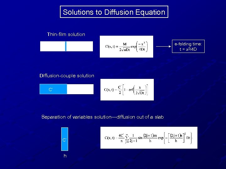 Solutions to Diffusion Equation Thin-film solution e-folding time: t = x 2/4 D Diffusion-couple