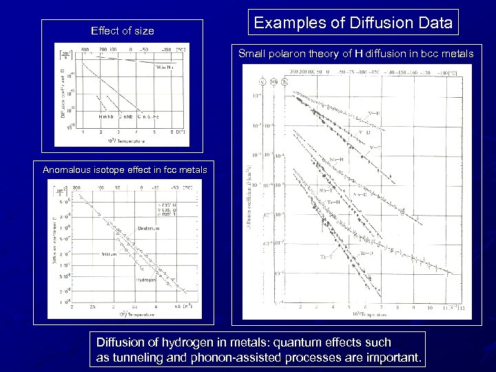 Effect of size Examples of Diffusion Data Small polaron theory of H diffusion in