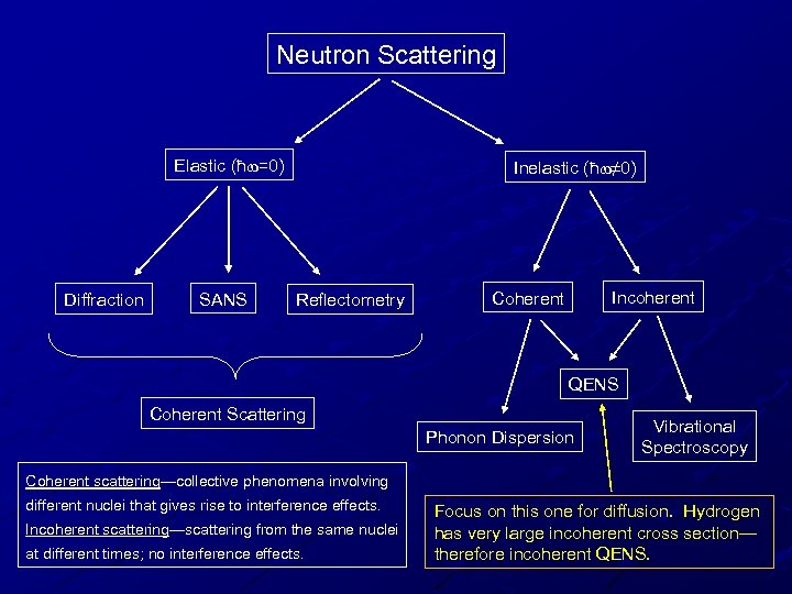 Neutron Scattering Elastic (ħw=0) Diffraction SANS Inelastic (ħw≠ 0) Reflectometry Incoherent Coherent QENS Coherent
