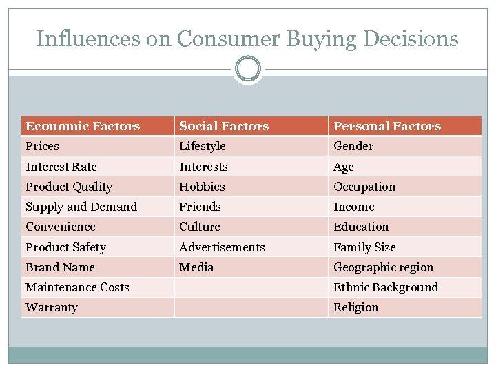 Influences on Consumer Buying Decisions Economic Factors Social Factors Personal Factors Prices Lifestyle Gender