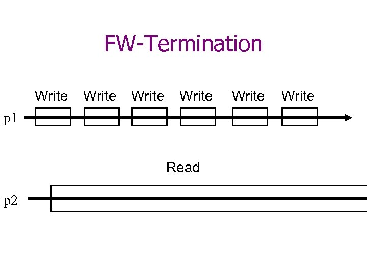 FW-Termination Write p 1 Read p 2 Write