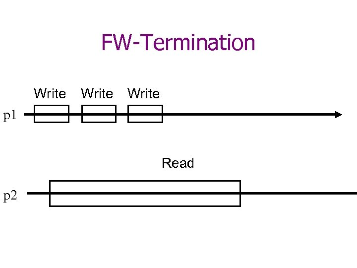FW-Termination Write p 1 Read p 2
