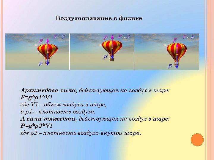 Воздухоплавание в физике Архимедова сила, действующая на воздух в шаре: F=g*ρ1*V 1 где V
