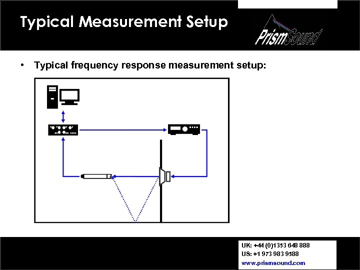 Typical Measurement Setup • Typical frequency response measurement setup: UK: +44 (0)1353 648 888