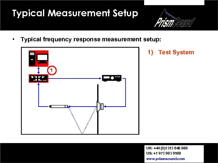 Typical Measurement Setup • Typical frequency response measurement setup: 1) Test System 1 UK: