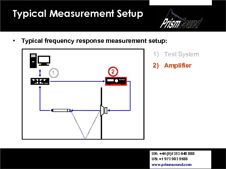 Typical Measurement Setup • Typical frequency response measurement setup: 1) Test System 1 2
