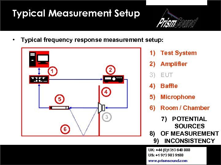 Typical Measurement Setup • Typical frequency response measurement setup: 1) Test System 2 1
