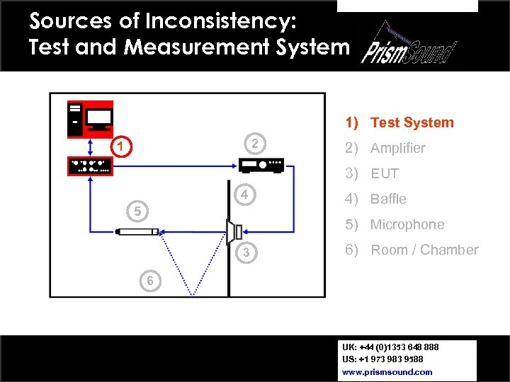 Sources of Inconsistency: Test and Measurement System 1) Test System 2 1 2) Amplifier