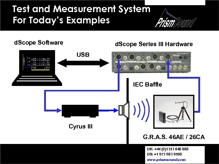 Test and Measurement System For Today's Examples d. Scope Software d. Scope Series III