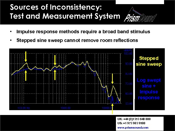 Sources of Inconsistency: Test and Measurement System • Impulse response methods require a broad