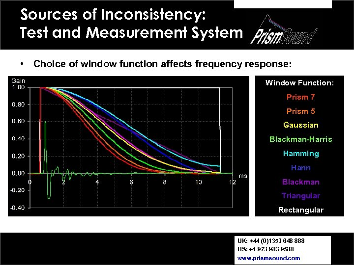 Sources of Inconsistency: Test and Measurement System • Choice of window function affects frequency