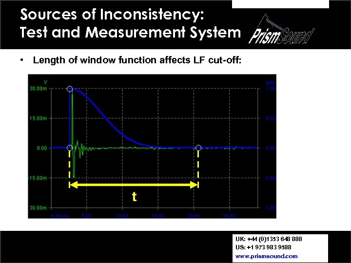 Sources of Inconsistency: Test and Measurement System • Length of window function affects LF
