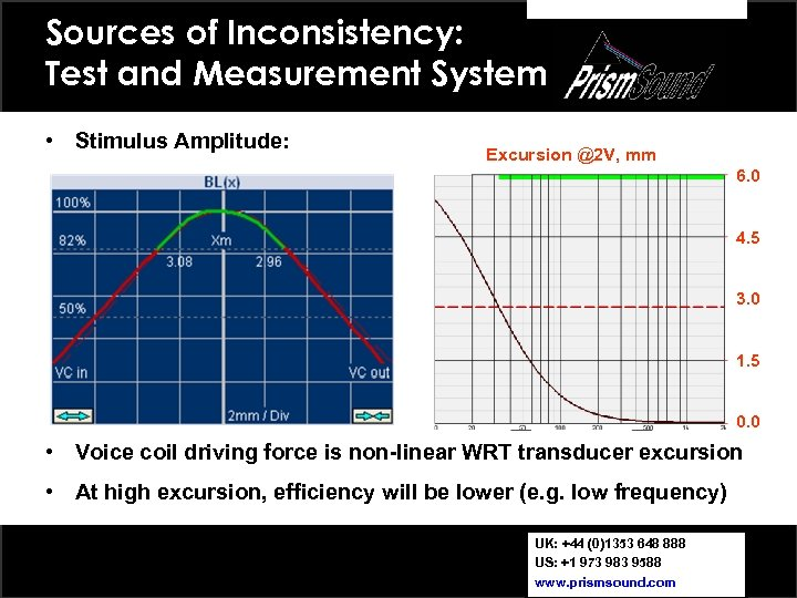 Sources of Inconsistency: Test and Measurement System • Stimulus Amplitude: Excursion @2 V, mm