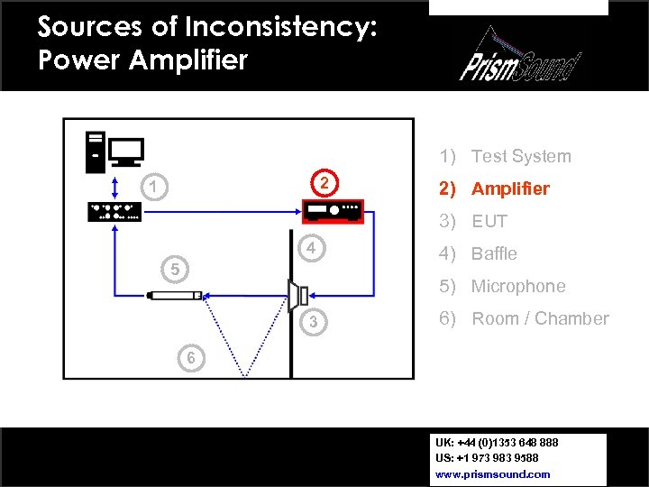 Sources of Inconsistency: Power Amplifier 1) Test System 2 1 2) Amplifier 3) EUT