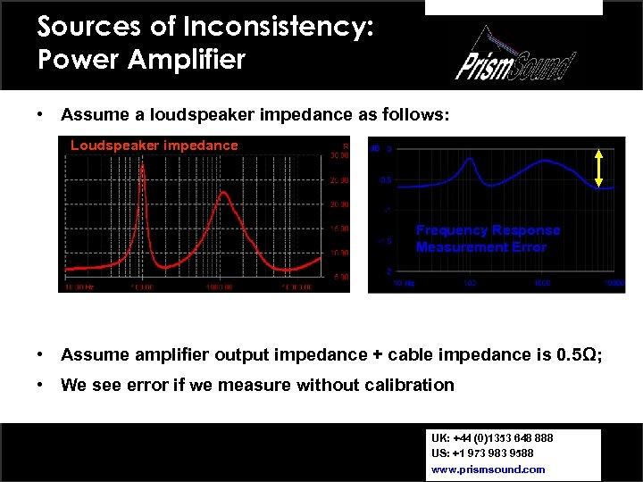 Sources of Inconsistency: Power Amplifier • Assume a loudspeaker impedance as follows: Loudspeaker impedance