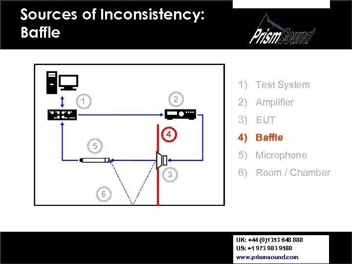 Sources of Inconsistency: Baffle 1) Test System 2 1 2) Amplifier 3) EUT 4