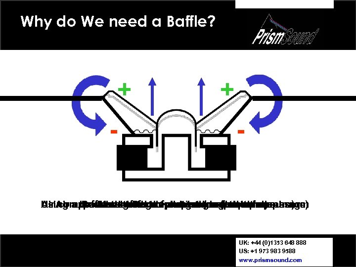 Why do We need a Baffle? + - Using a baffle restores diaphragm low