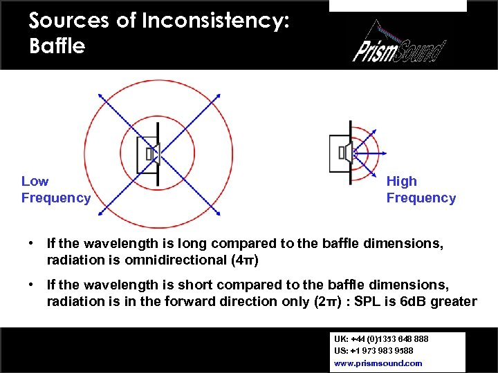 Sources of Inconsistency: Baffle Low Frequency High Frequency • If the wavelength is long
