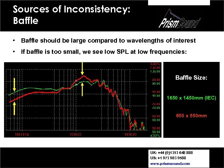 Sources of Inconsistency: Baffle • Baffle should be large compared to wavelengths of interest