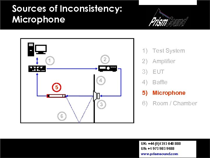 Sources of Inconsistency: Microphone 1) Test System 2 1 2) Amplifier 3) EUT 4
