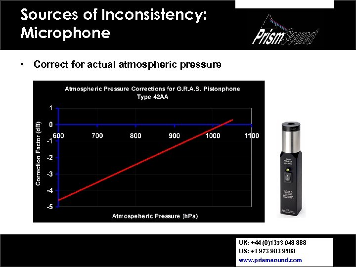 Sources of Inconsistency: Microphone • Correct for actual atmospheric pressure UK: +44 (0)1353 648
