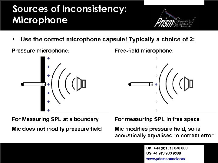 Sources of Inconsistency: Microphone • Use the correct microphone capsule! Typically a choice of