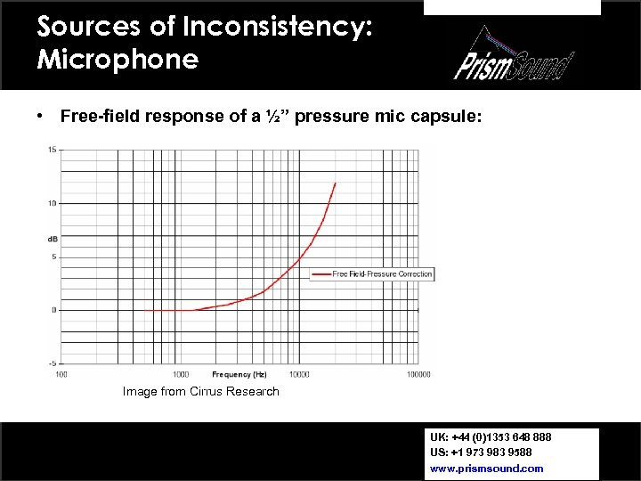 """Sources of Inconsistency: Microphone • Free-field response of a ½"""" pressure mic capsule: Image"""