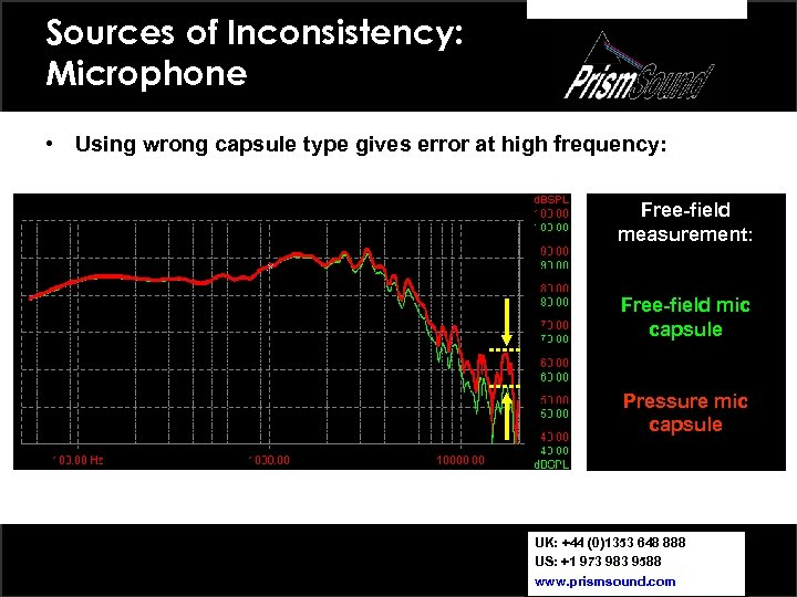 Sources of Inconsistency: Microphone • Using wrong capsule type gives error at high frequency: