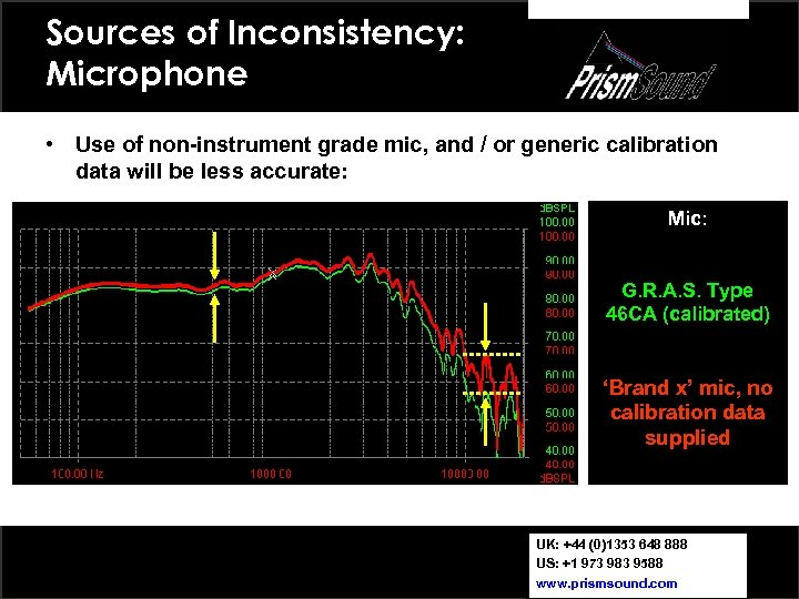 Sources of Inconsistency: Microphone • Use of non-instrument grade mic, and / or generic