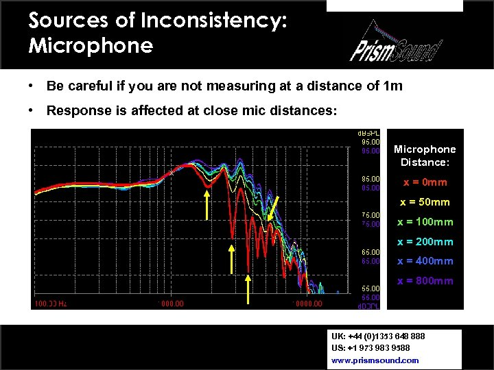 Sources of Inconsistency: Microphone • Be careful if you are not measuring at a