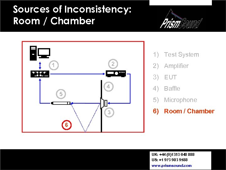 Sources of Inconsistency: Room / Chamber 1) Test System 2 1 2) Amplifier 3)