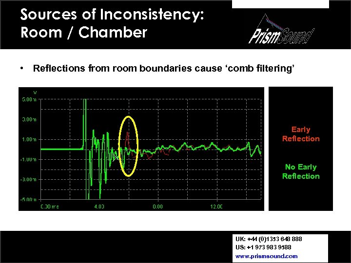 Sources of Inconsistency: Room / Chamber • Reflections from room boundaries cause 'comb filtering'