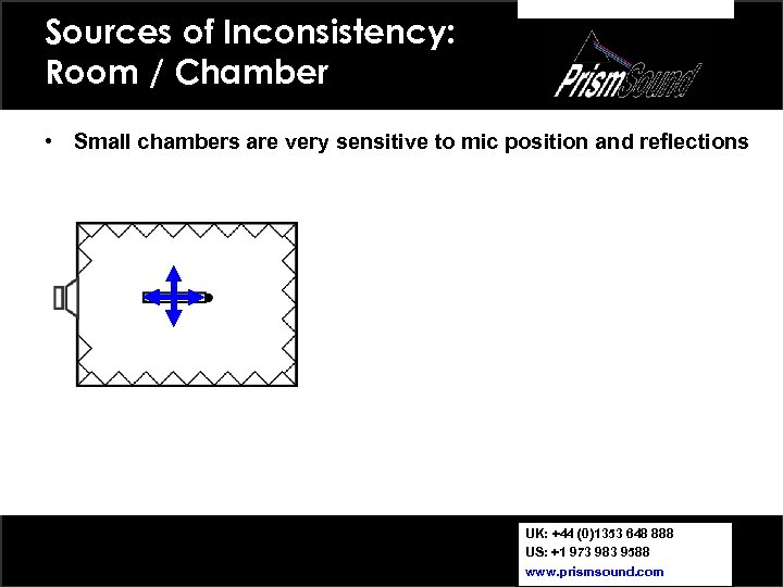 Sources of Inconsistency: Room / Chamber • Small chambers are very sensitive to mic