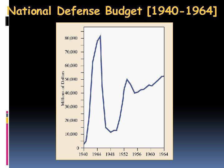 National Defense Budget [1940 -1964]