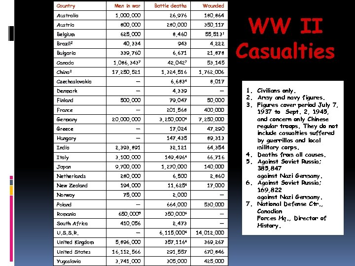 Country Men in war Battle deaths Wounded Australia 1, 000 26, 976 180, 864