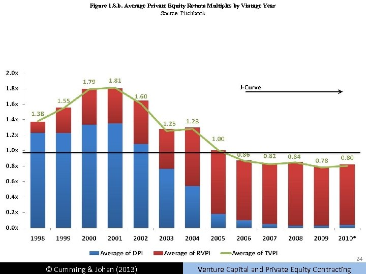 Figure 1. 8. b. Average Private Equity Return Multiples by Vintage Year Source: Pitchbook