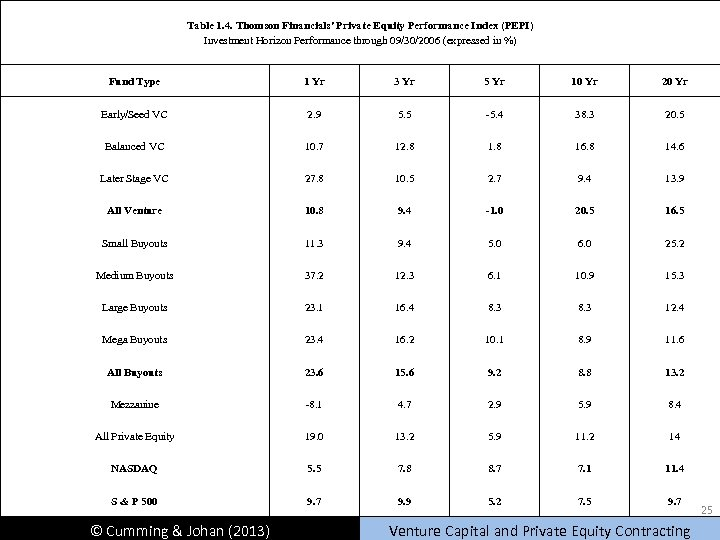Table 1. 4. Thomson Financials' Private Equity Performance Index (PEPI) Investment Horizon Performance through