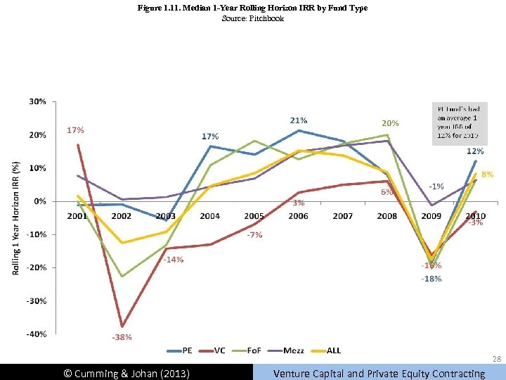 Figure 1. 11. Median 1 -Year Rolling Horizon IRR by Fund Type Source: Pitchbook
