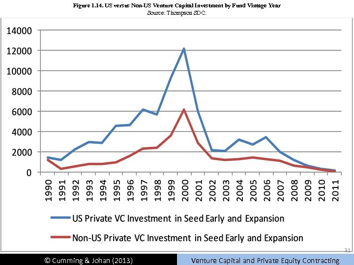 Figure 1. 14. US versus Non-US Venture Capital Investment by Fund Vintage Year Source: